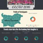 GLOW 2016 Infographic